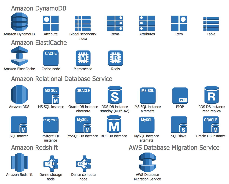 Design Elements — AWS Database