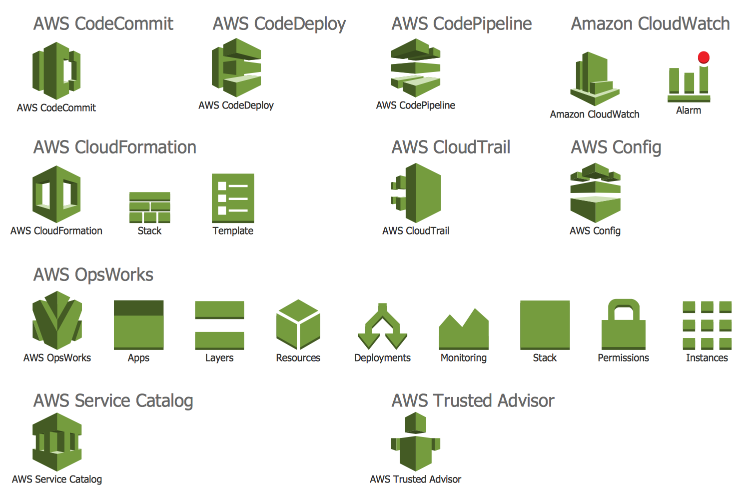 Design Elements — AWS Deployment and Management