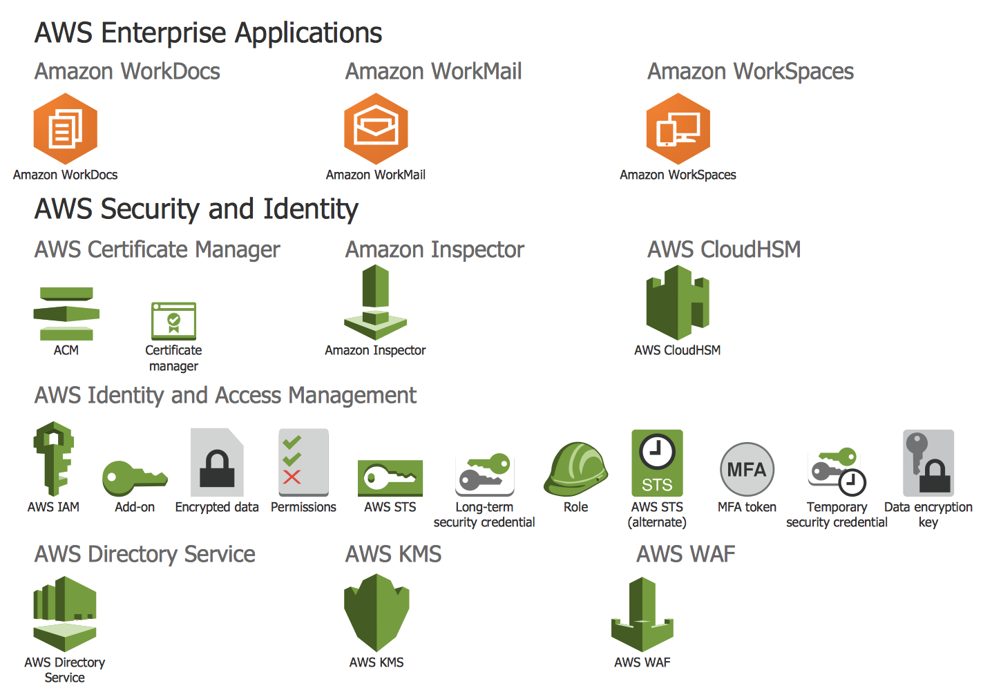 Design Elements — AWS Enterprise Applications, AWS Security and Identity