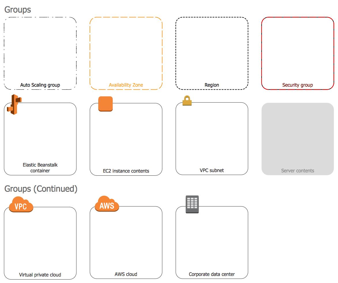 Design Elements — AWS Groups
