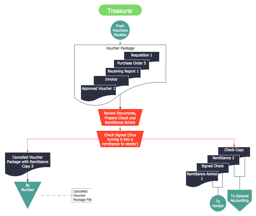 accounting flowcharts solution