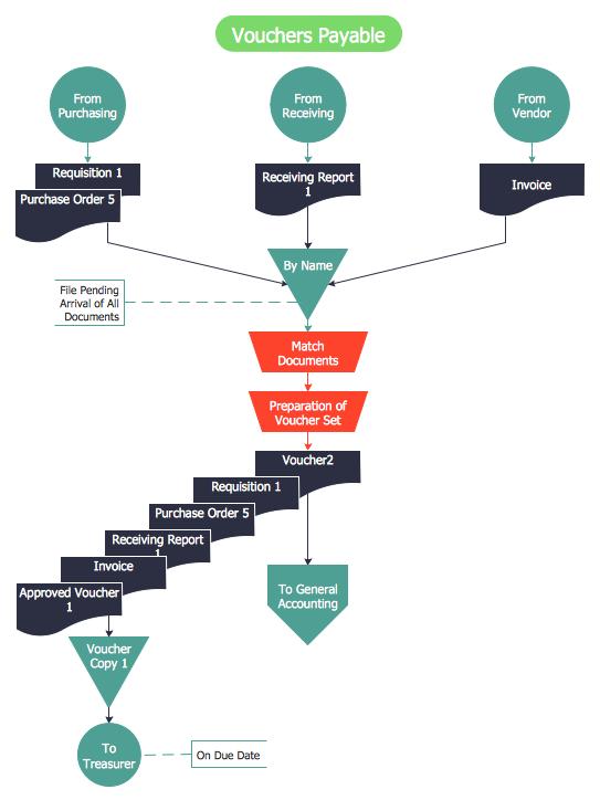 process flow diagram elements process flow diagram and process flow chart accounting flowcharts solution conceptdraw com #1