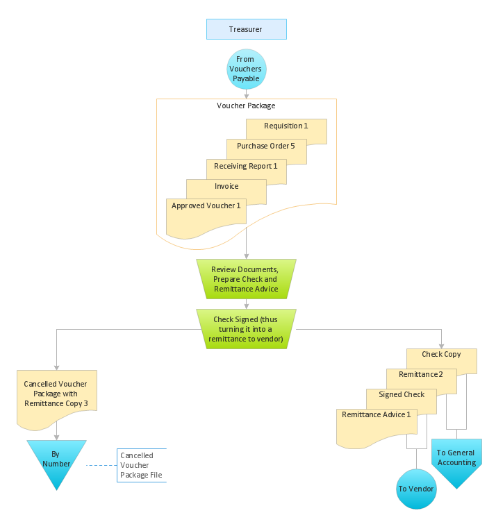 Accounting Flowcharts Solution | ConceptDraw.com