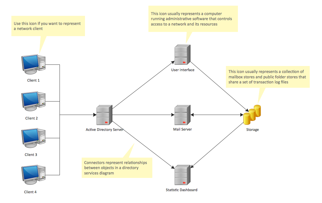 resource directory template - active directory diagrams solution