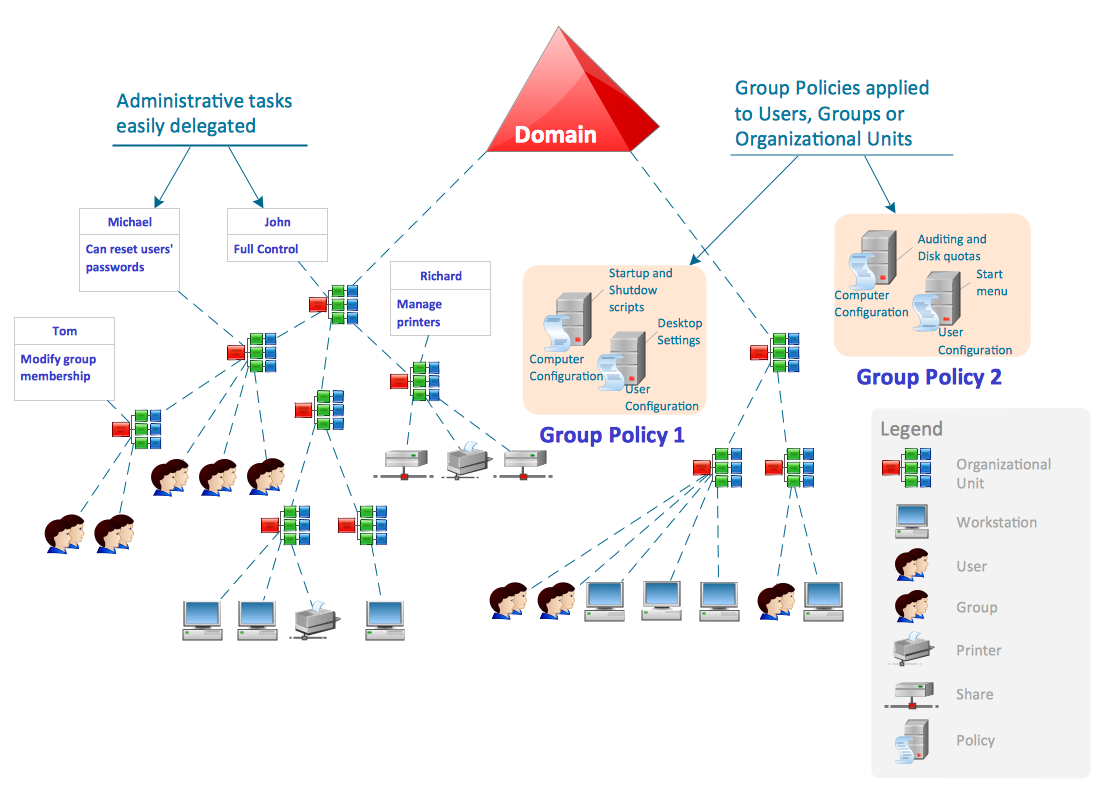 active directory diagrams solution   conceptdraw comactive directory domain services diagram