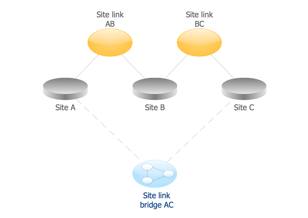 Active Directory Diagram — Site Links