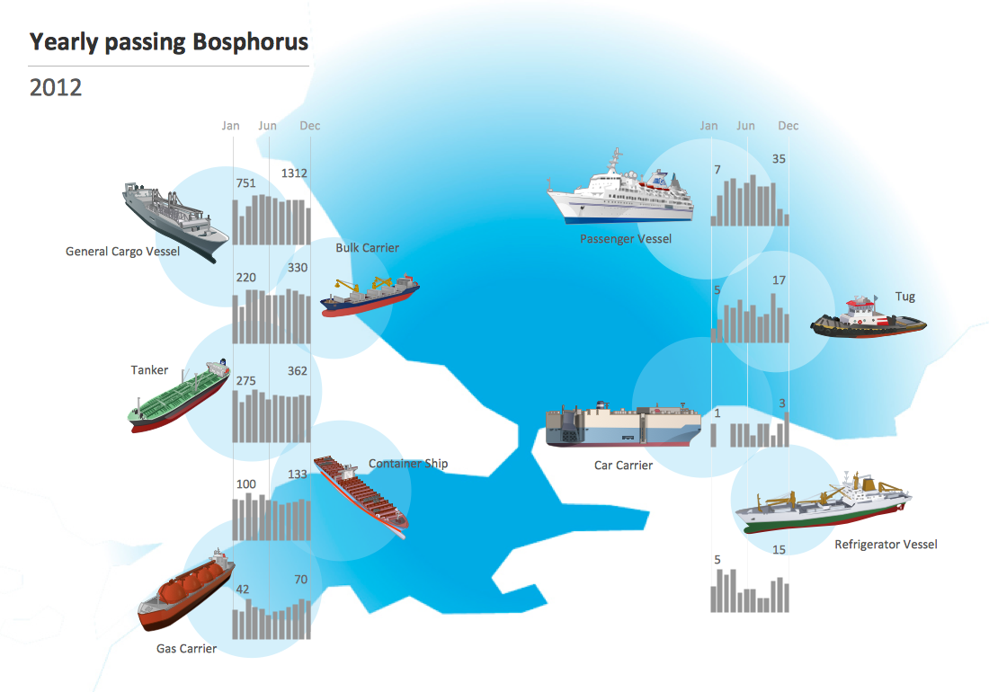 Illustrations — Yearly Passing Bosphorus