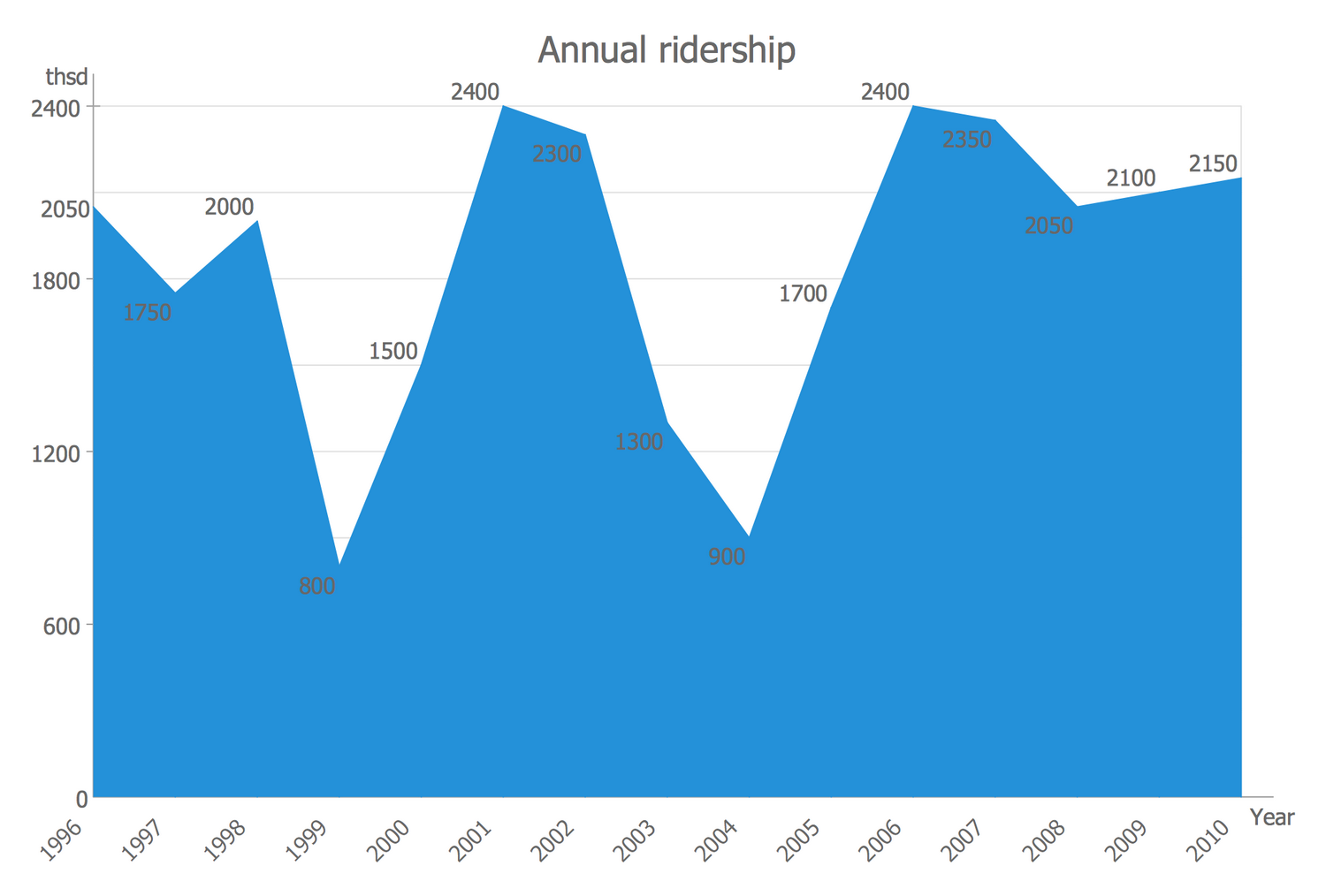 Area Chart - Detroit People Mover Ridership