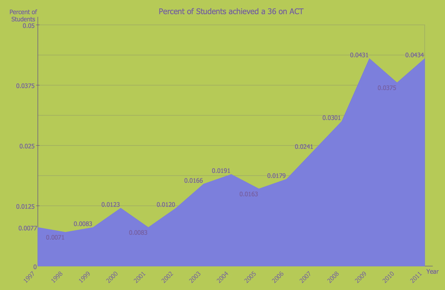 Percent of Students Achieved a 36 on ACT