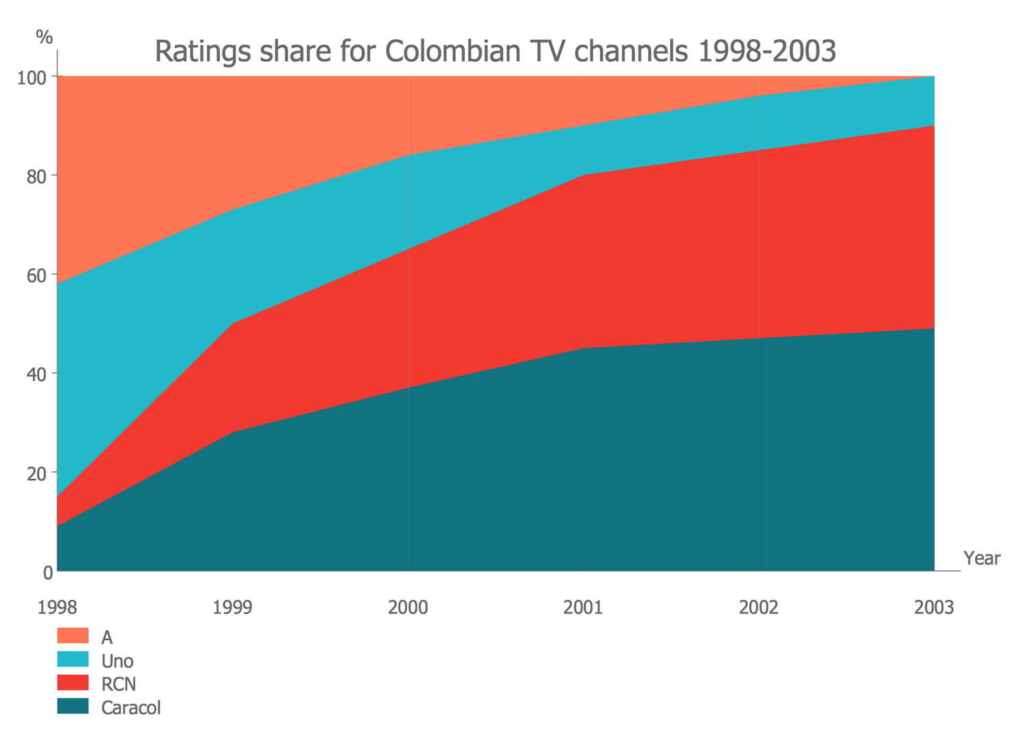 Area Chart - Ratings Share for Colombian TV Channels