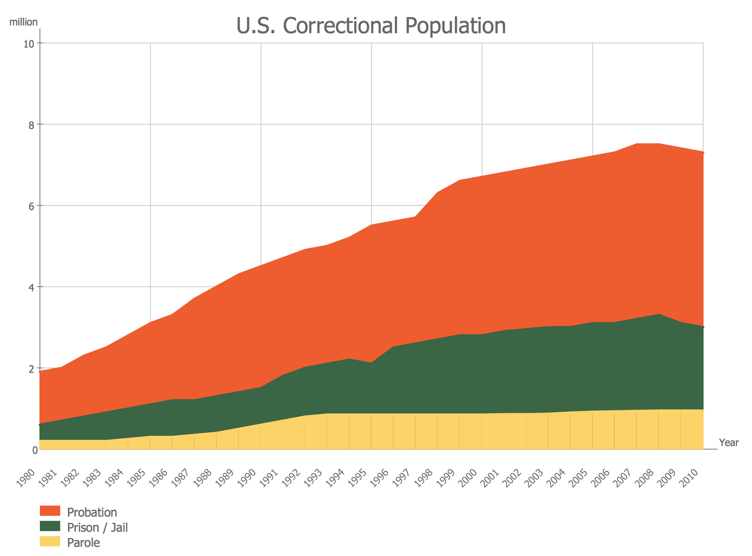 Area Chart - US Correctional Population Timeline