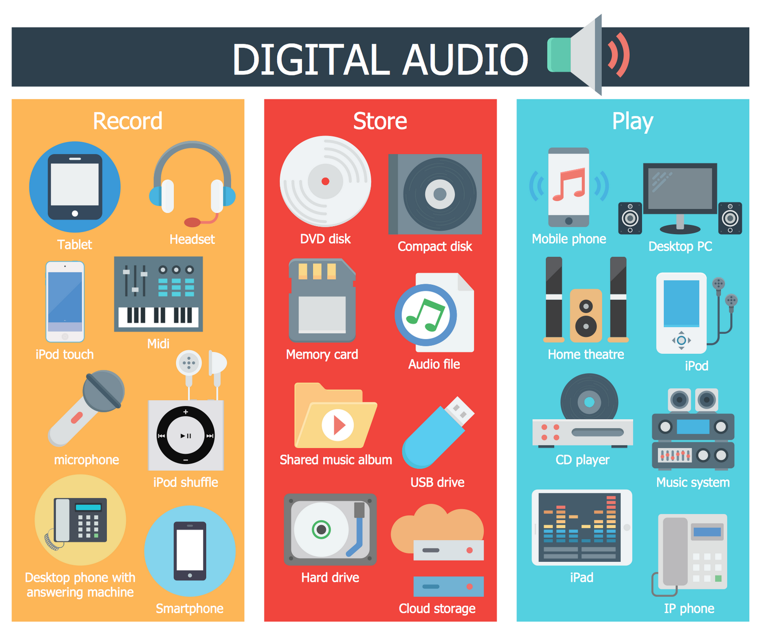 IIllustration Audio, Video, Media Example - Digital Audio
