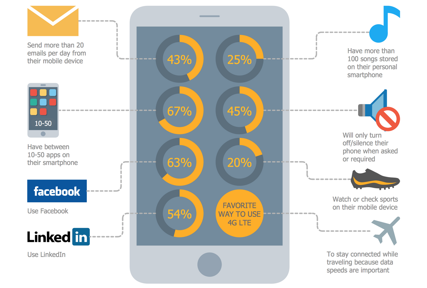 IIllustration Audio,Video,Media Example - How Business Executives Use Their Mobile Devices