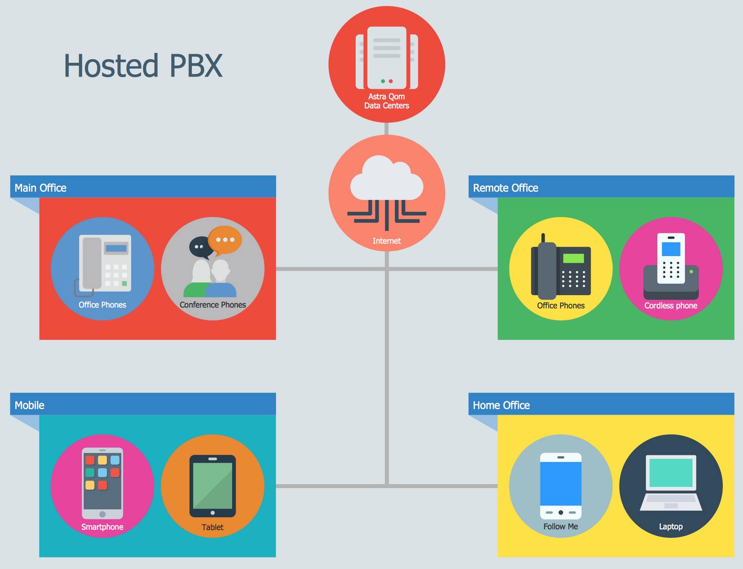 IIllustration Audio,Video,Media Example - How Does the Hosted PBX Work