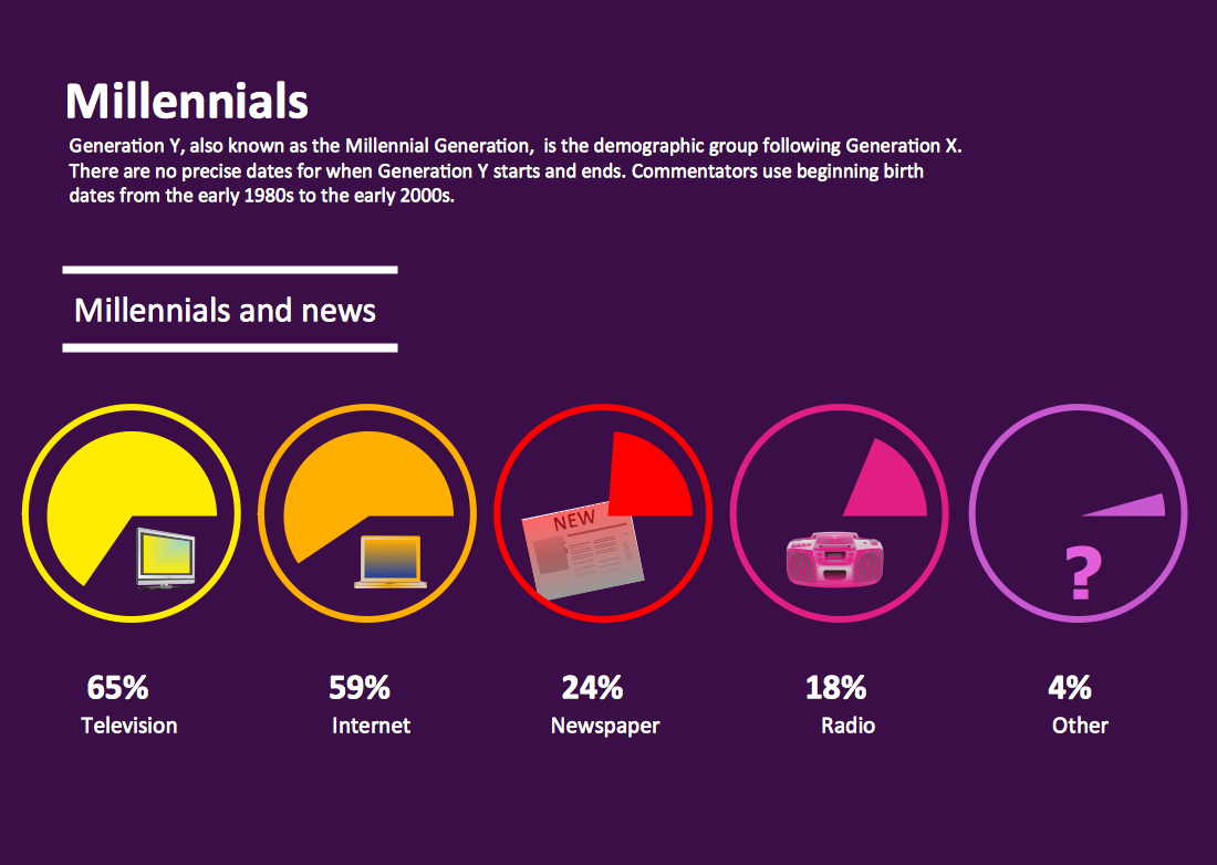 Millennials and News
