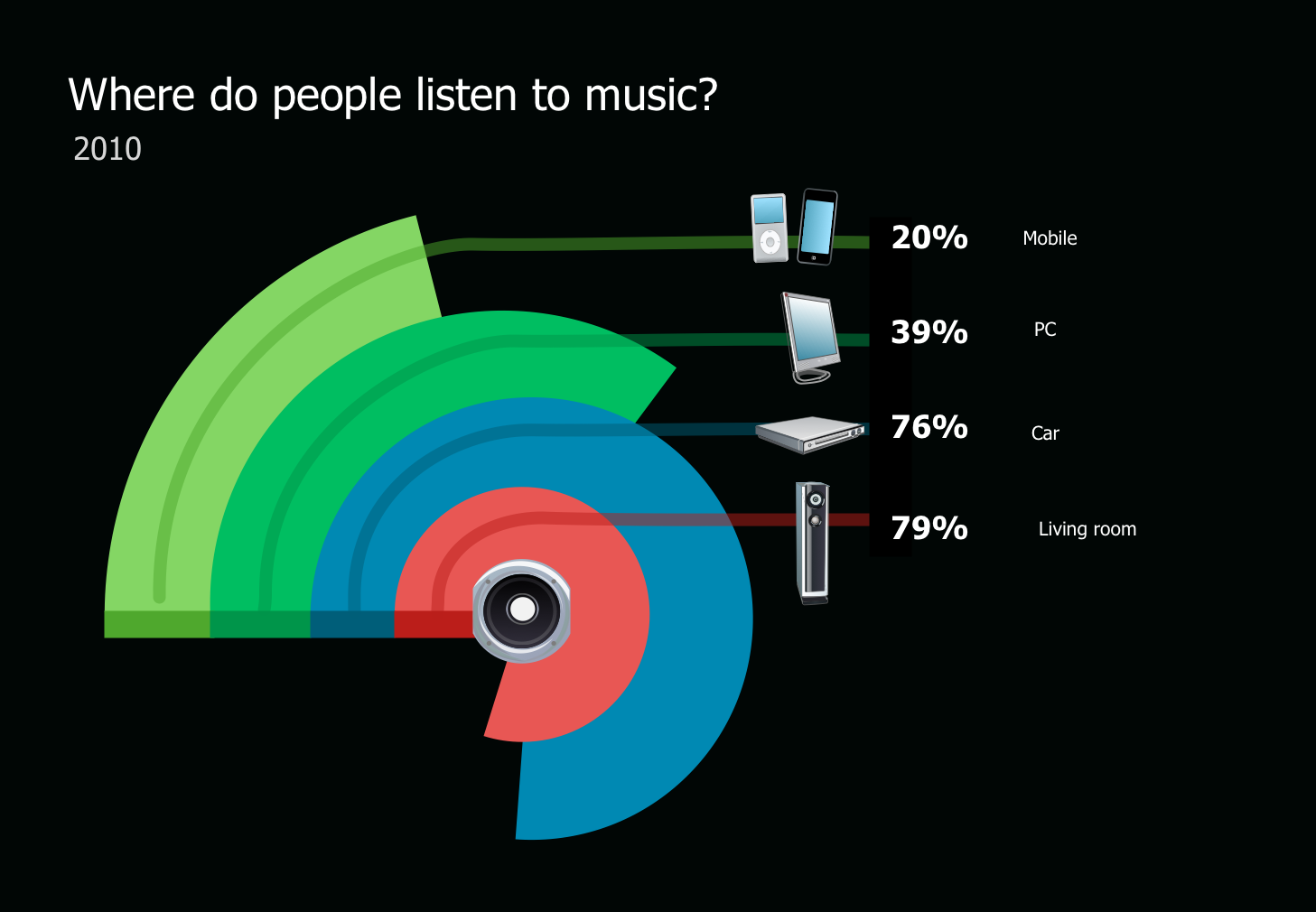How and Where Do People Listen to Music