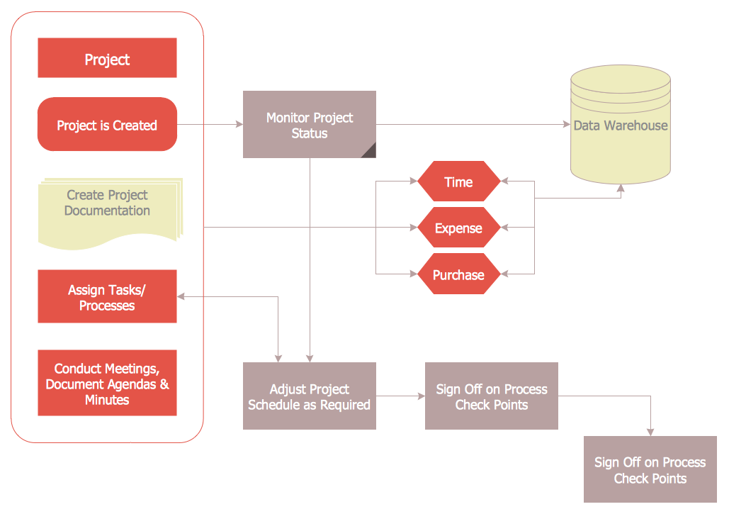 Audit Flowcharts Solution Conceptdraw Com