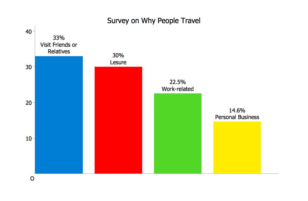 GRAPHS-AND-CHARTS-Bar-charts-Bar-charts-Survey-on-Why-People%20Travel ...
