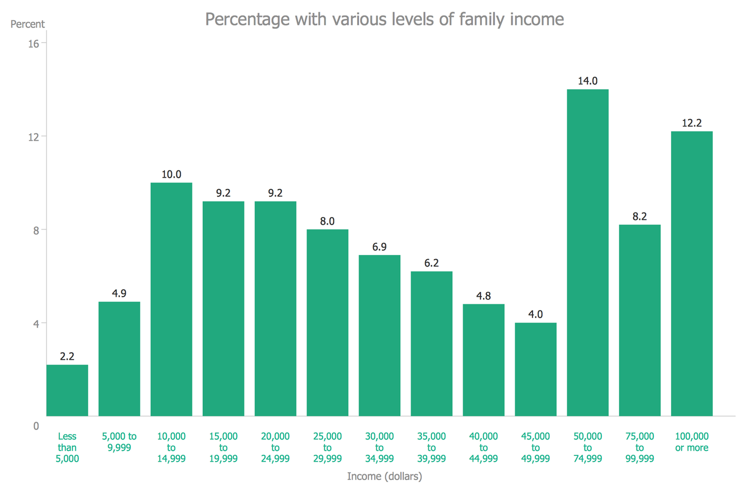 Bar Graph — Percentage with Various Levels of Family Income