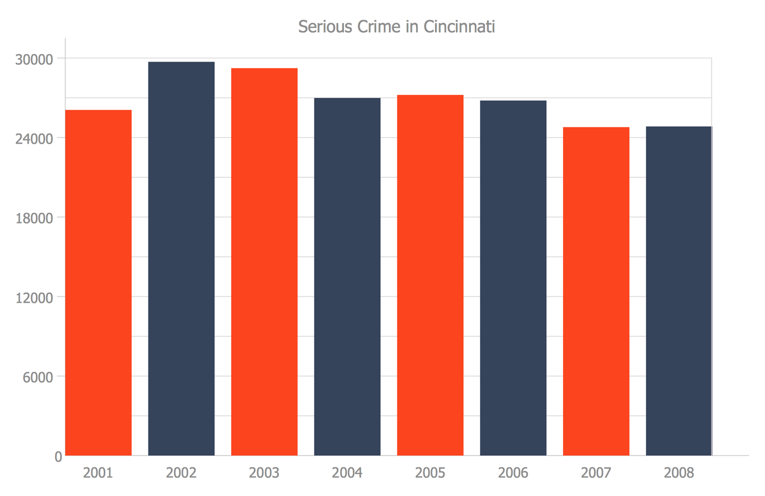 Bar Graph — Serious Crime in Cincinnati
