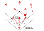 Baseball – Basic Bunt Coverage: Runner at 1st