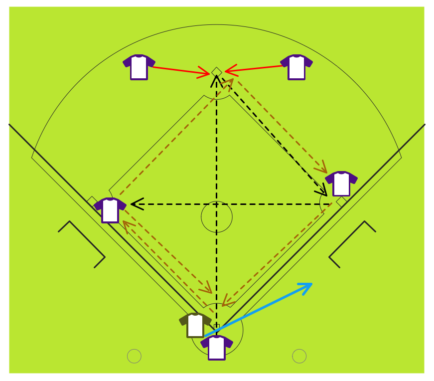 Baseball — Fielding Drill: Around The World