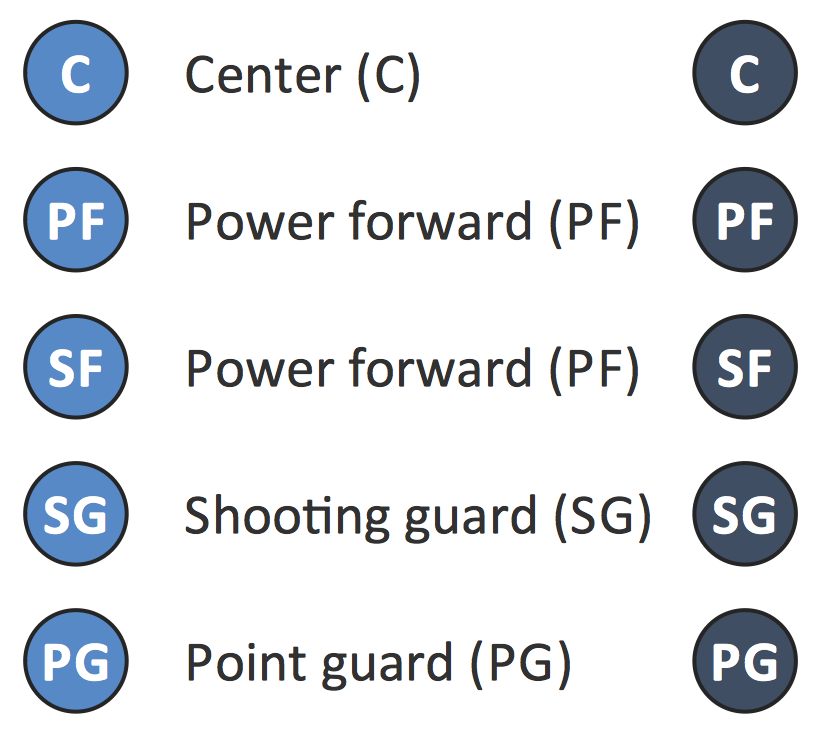 Design Elements — Basketball Positions