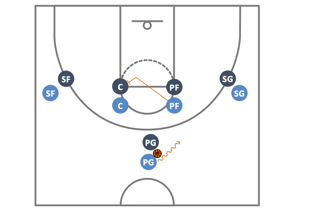 Basketball Plays – 1–4 Stack Offense Pick and Roll Play