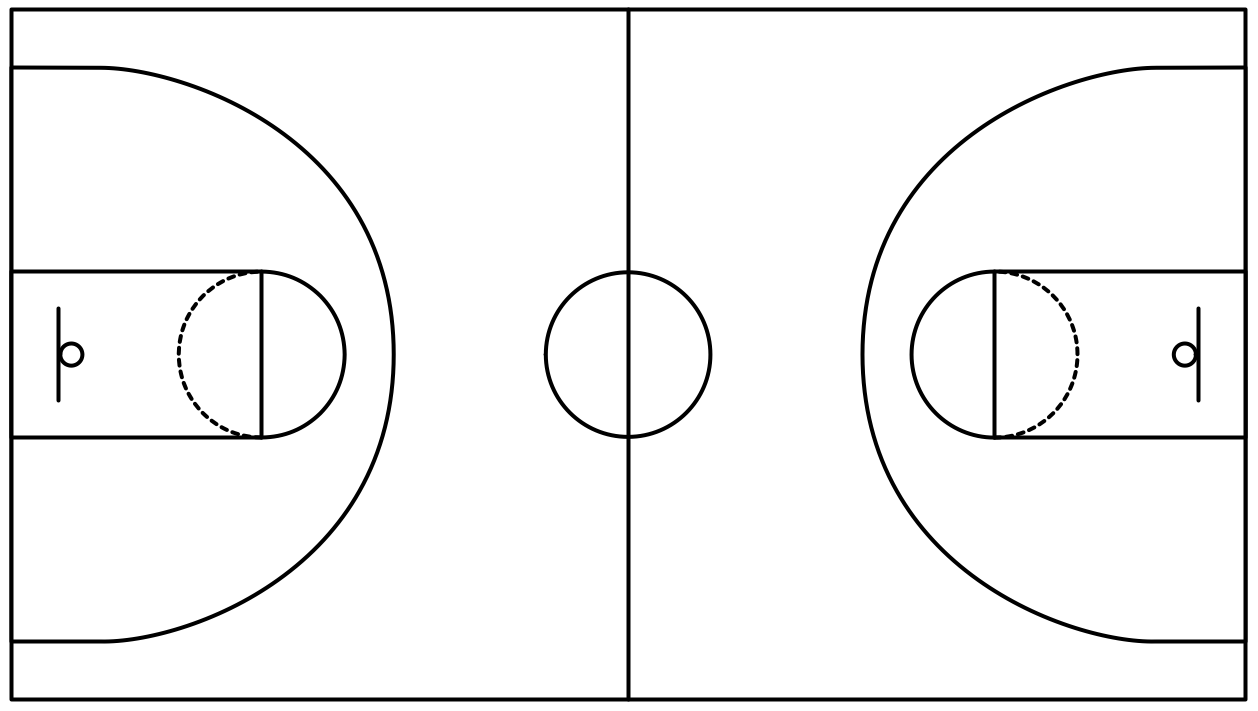 Basketball solution for How big is a basketball court