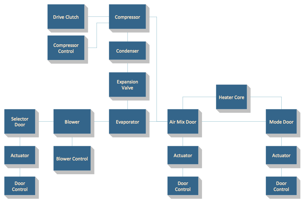 block diagrams solution   conceptdraw comblock diagram   automotive hvac system