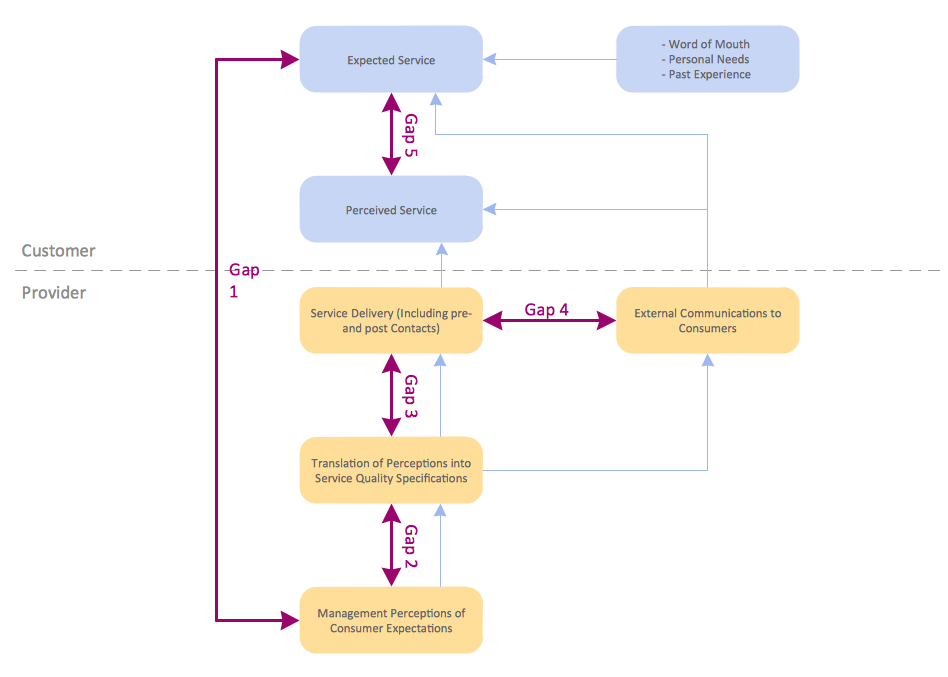 Block diagrams solution conceptdraw block diagram gap model of service quality ccuart Gallery