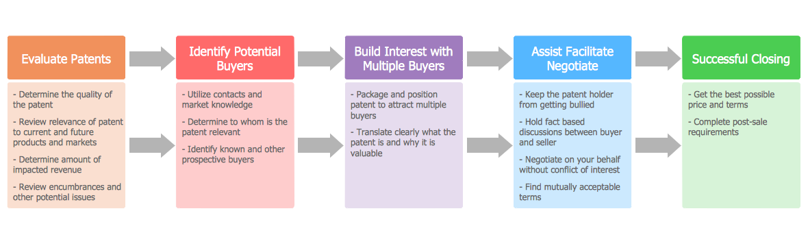 block diagrams solution   conceptdraw comblock diagram   customer decision making