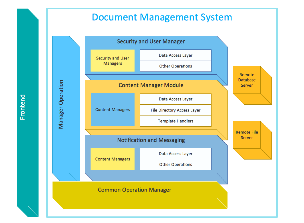Example 1: Block Diagram – Document Management System Architecture #05A3A7