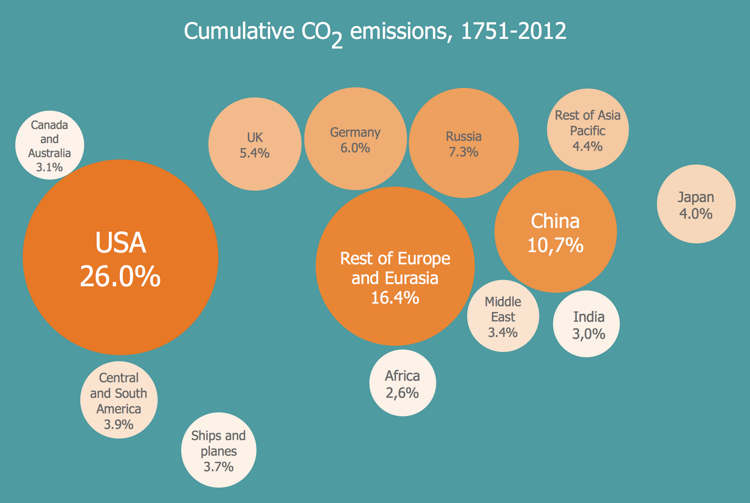 Bubble Diagram — Cumulative CO2 Emissions, 1751-2012