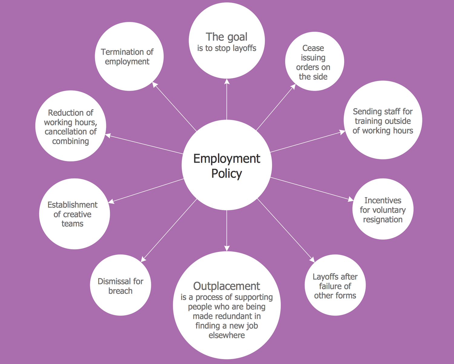 Bubble Diagram — Employment Policy Direction