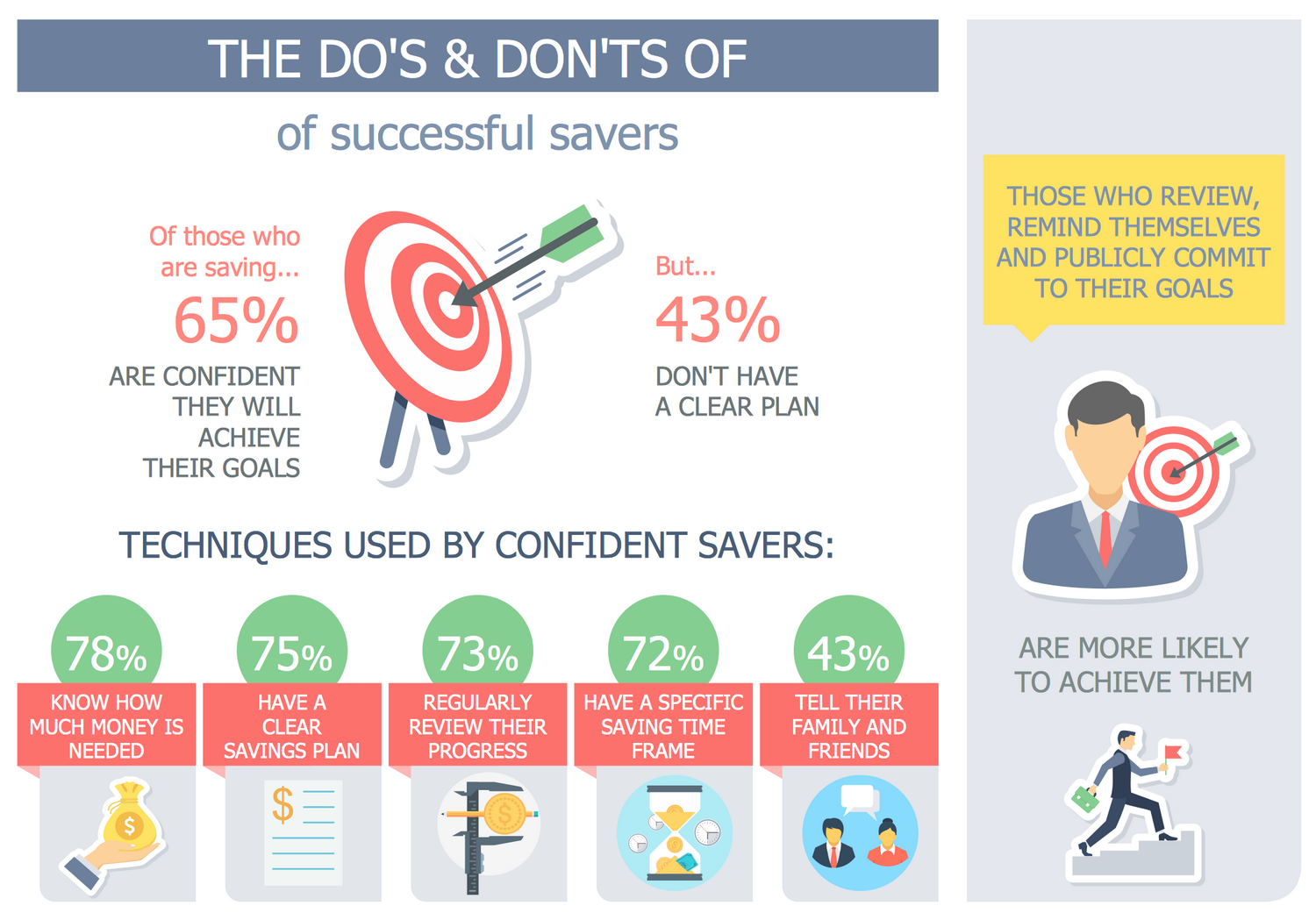 Do's and Don'ts of Successful Savers