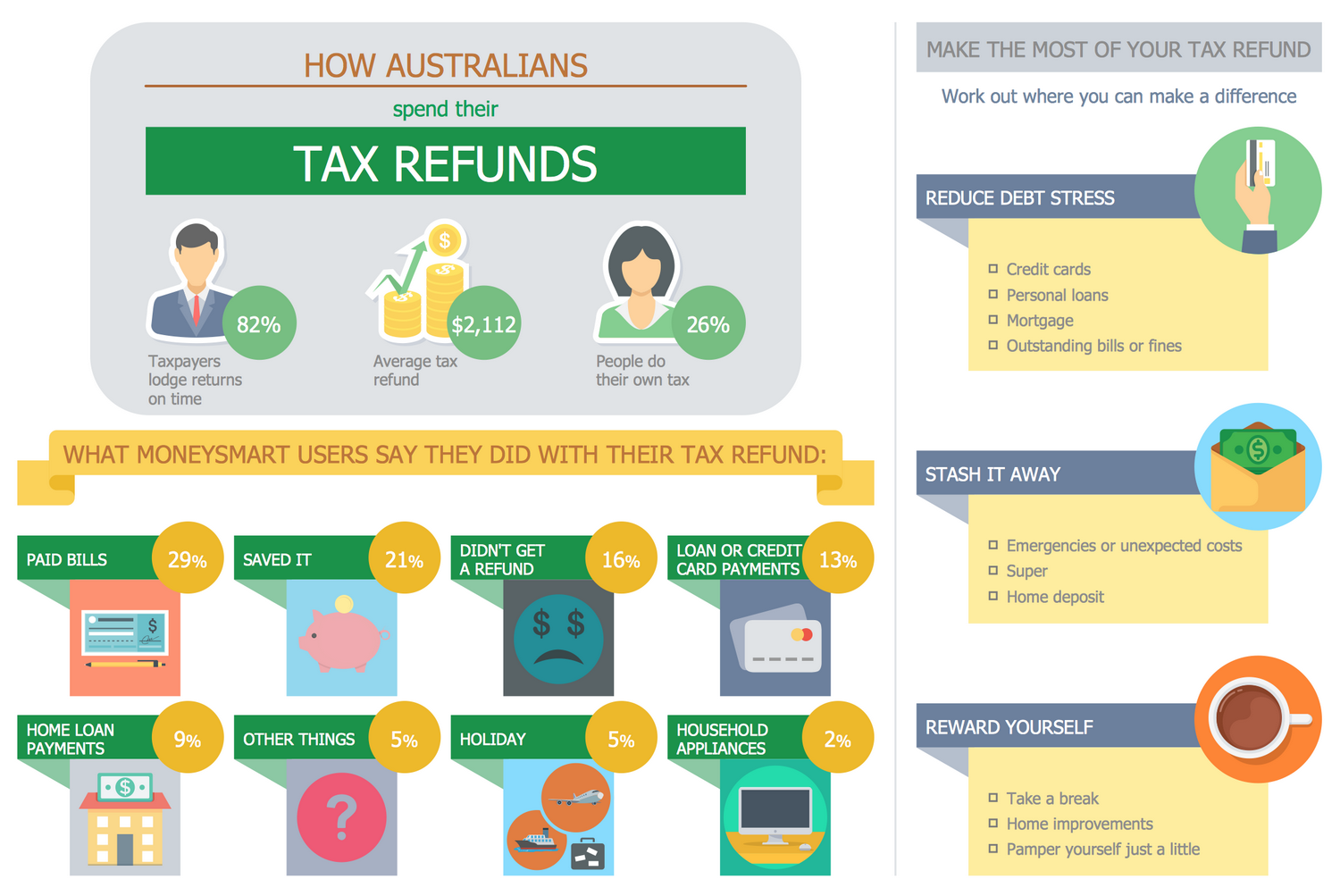 Business and Finance Example: How Australians Spend Their Tax Refunds