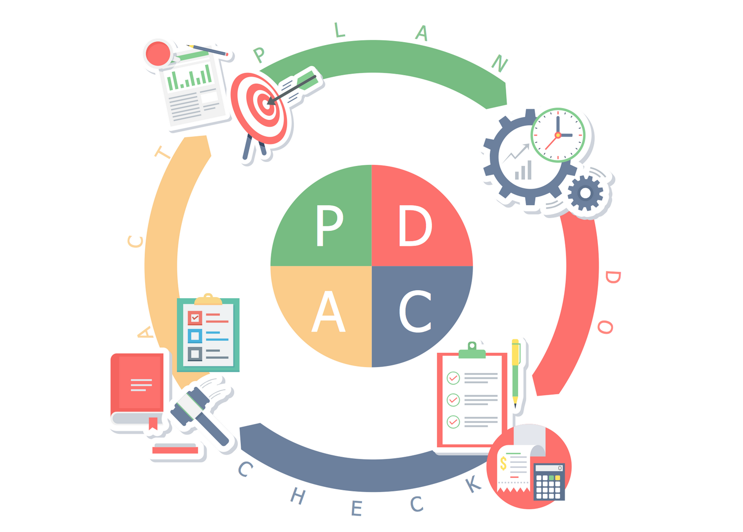 Business and Finance Example: PDCA Cycle