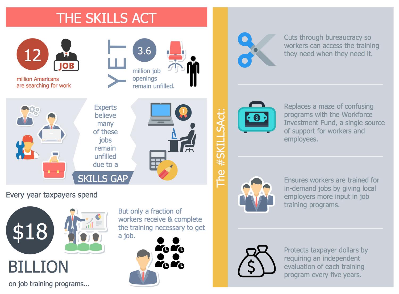 Skills Act