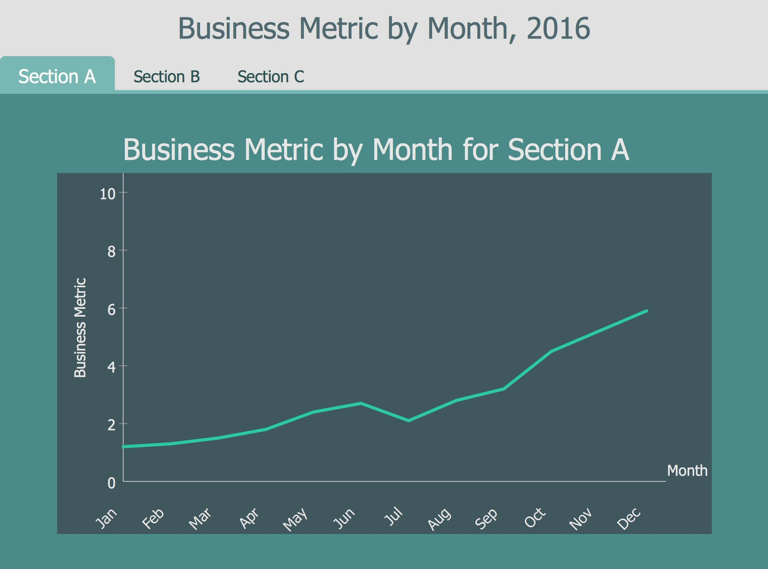 Business Intelligence Dashboard Template - Business Metric by Month, 2016 for 3 Sections