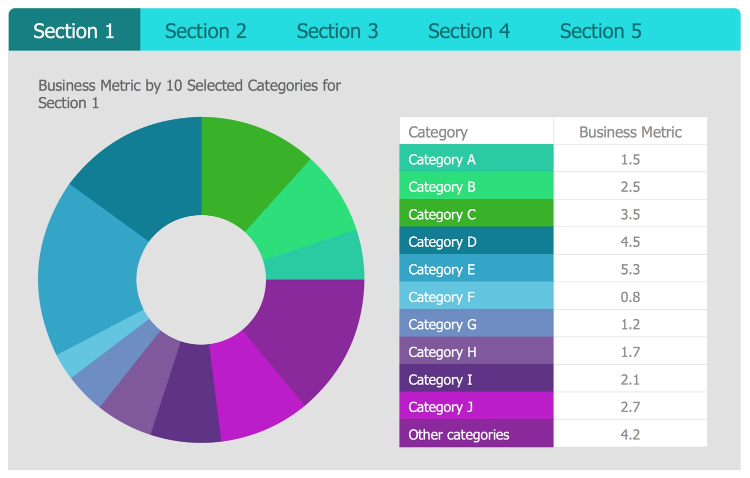 Business Intelligence Dashboard Template - Business Metric by 10 Selected Categories for 5 Sections
