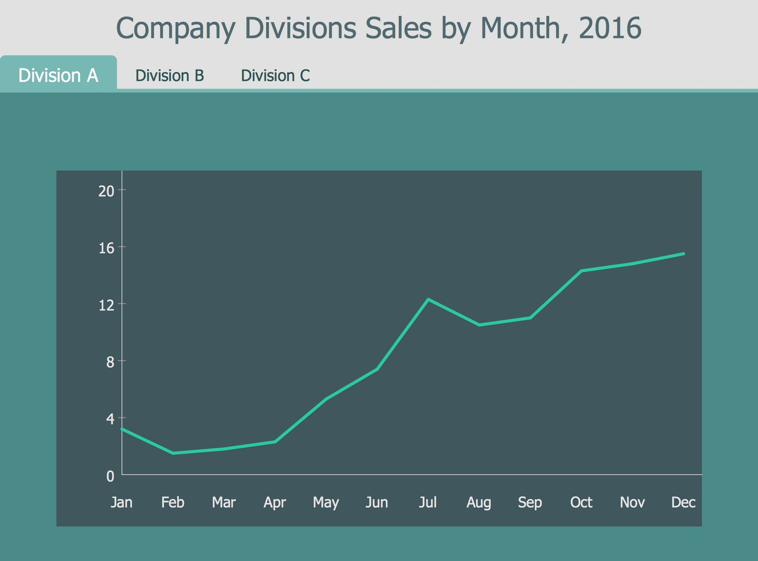 Business Intelligence Dashboard - Company Divisions Sales by Month, 2016