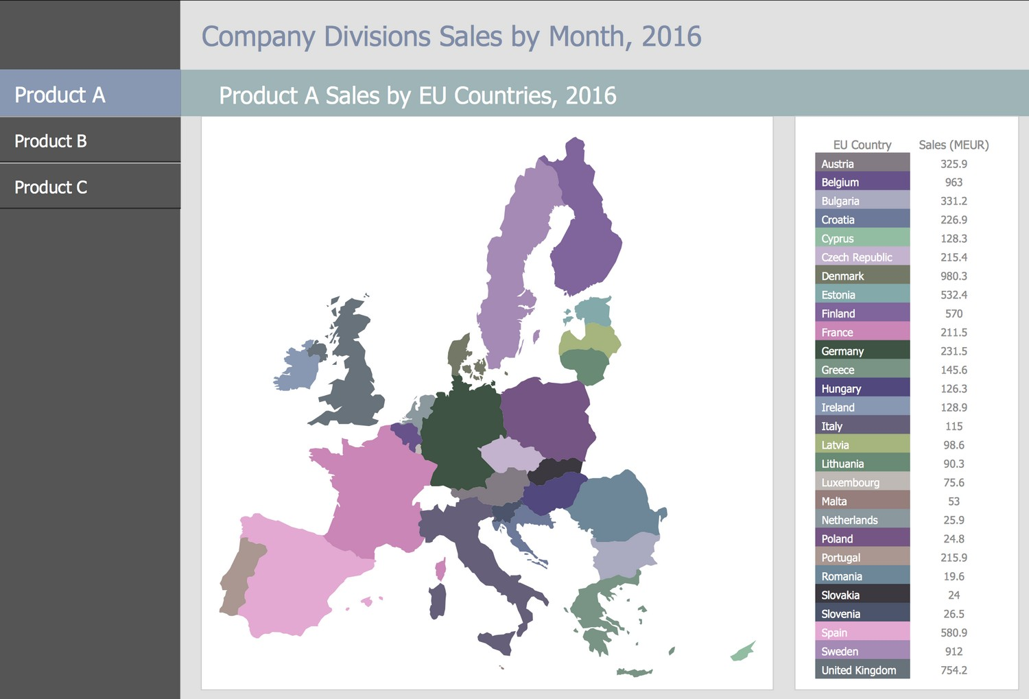 Business Intelligence Dashboard - Products A, B and C Sales by EU Countries, 2016