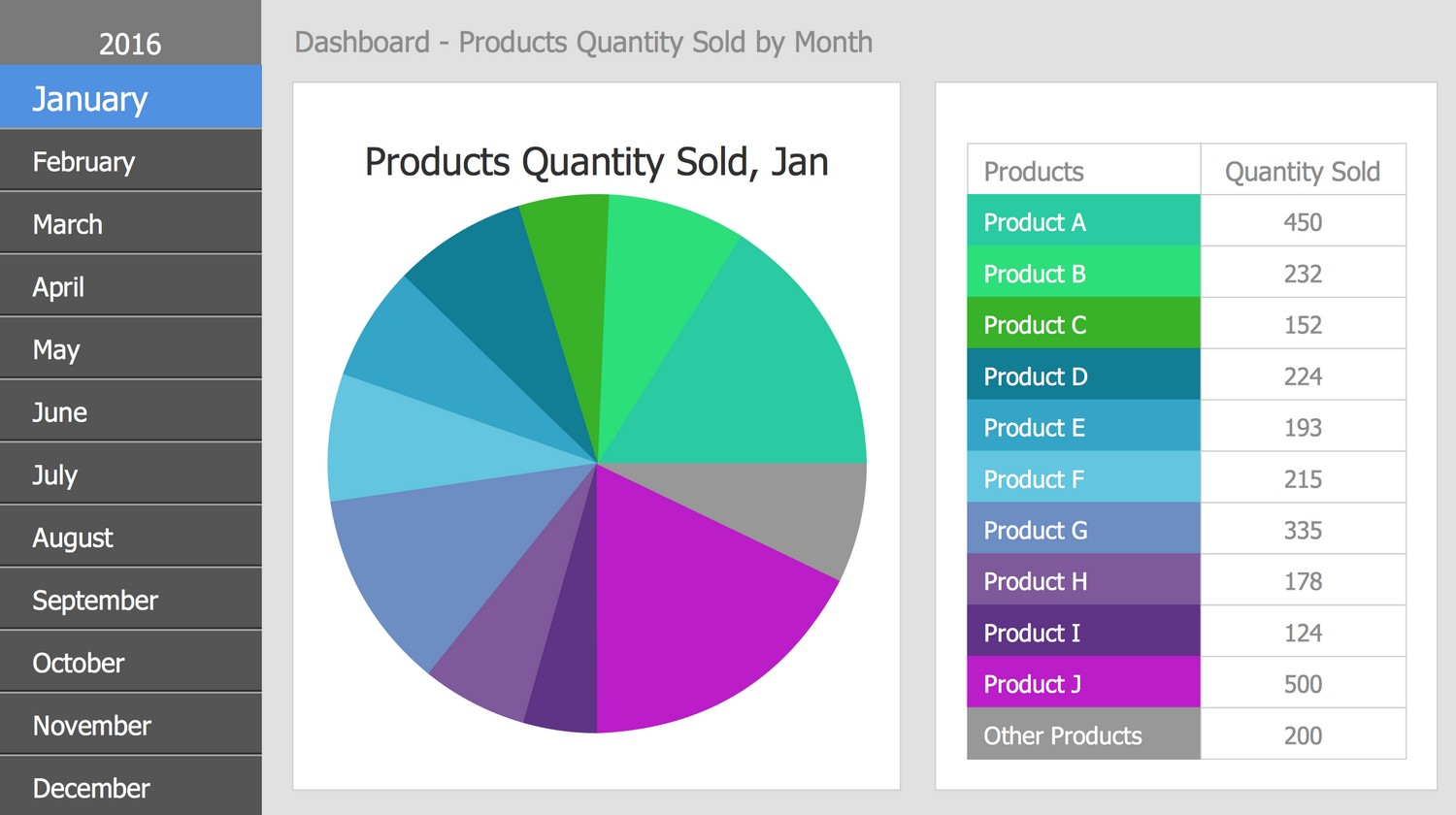 Business Intelligence Dashboard - Products Quantity Sold by Month, 2016