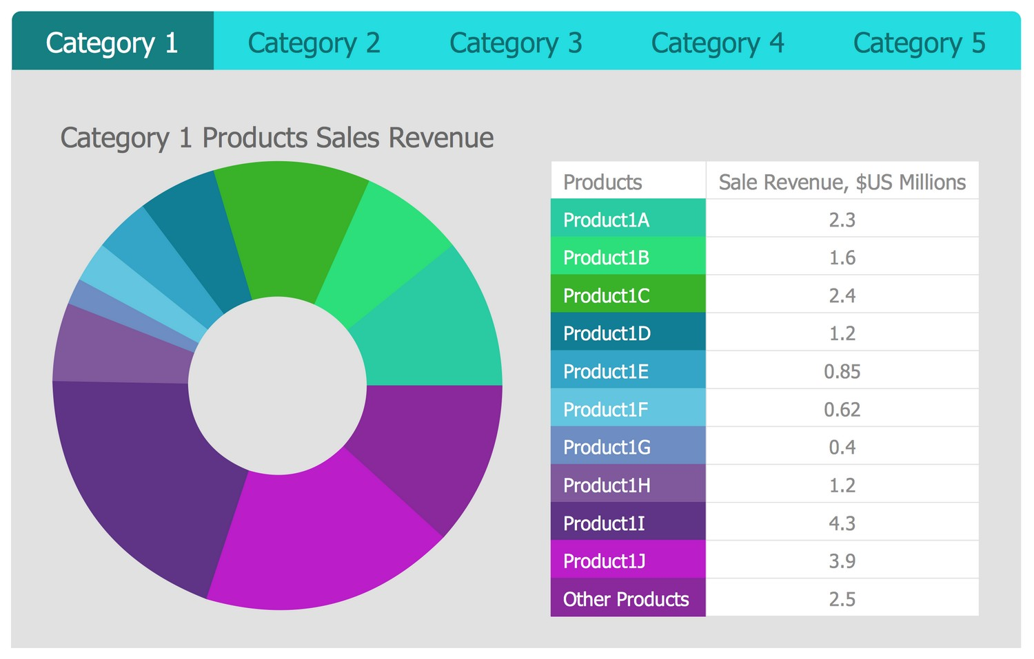 Business Intelligence Dashboard - Quarter Sales Revenue for Top 10 Products by Categories