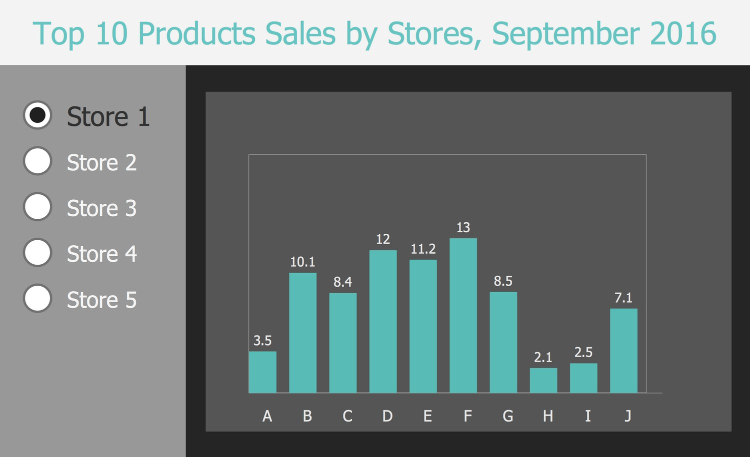 Business Intelligence Dashboard - Top 10 Products Sales by Stores, September 2016