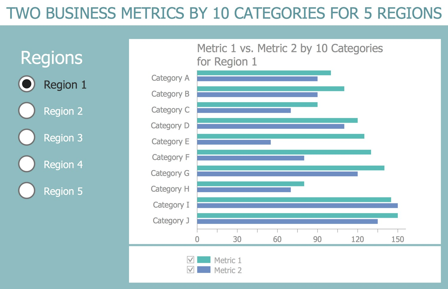 Business Intelligence Dashboard Template - Two Business Metrics by 10 Categories for 5 Regions
