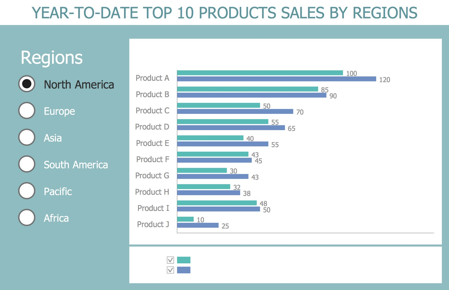 Business Intelligence Dashboard - Year-to-date Top 10 Products Sales by Regions