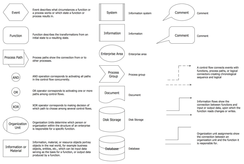 Basic Epc Diagrams Solution