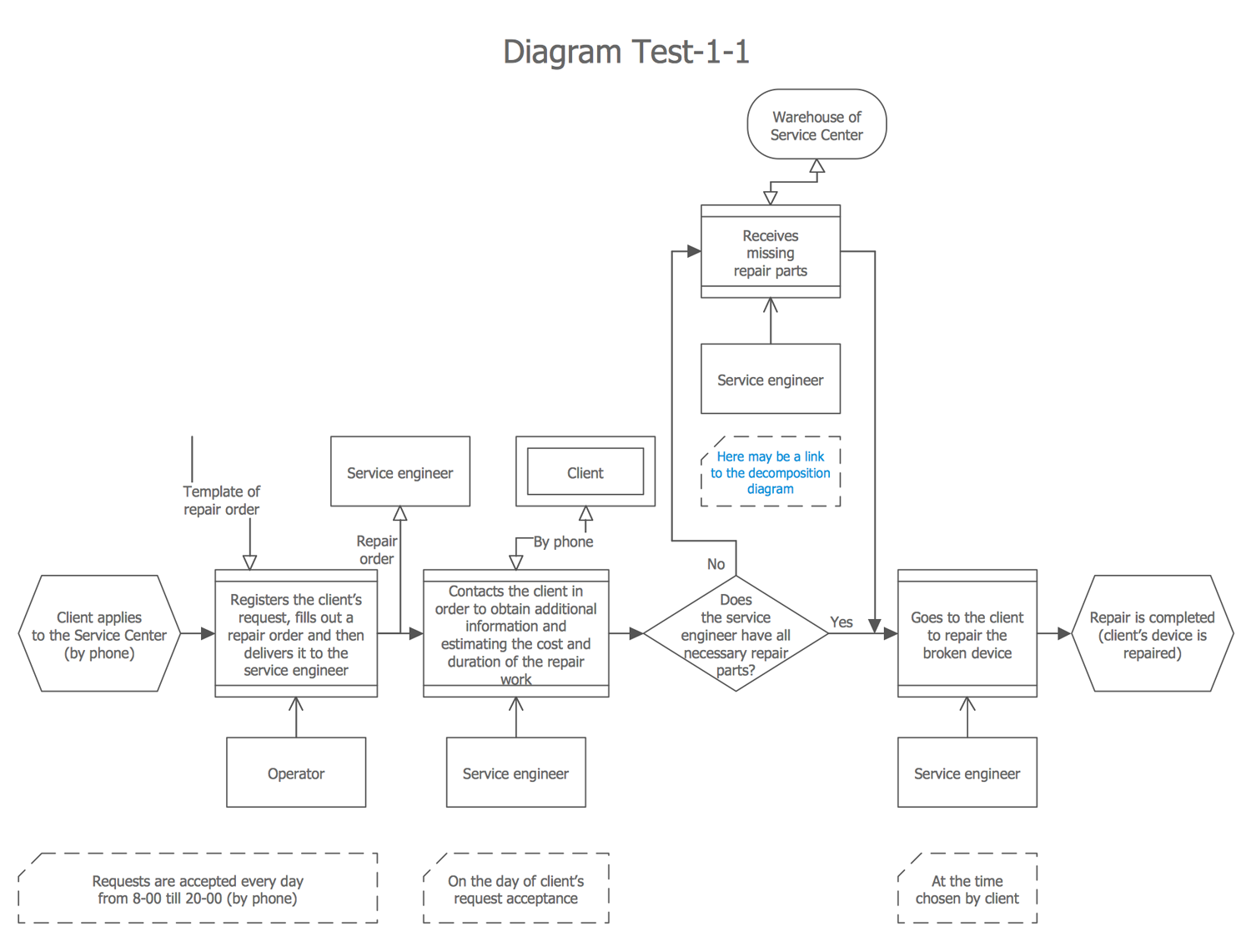 Process Flowchart — CH-1 Diagram
